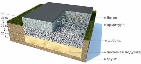 Схема монолитного фундамента для дома из пеноблоков или газобетонных блоков