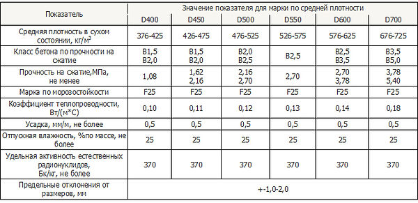 Таблица основных характеристик газобетона