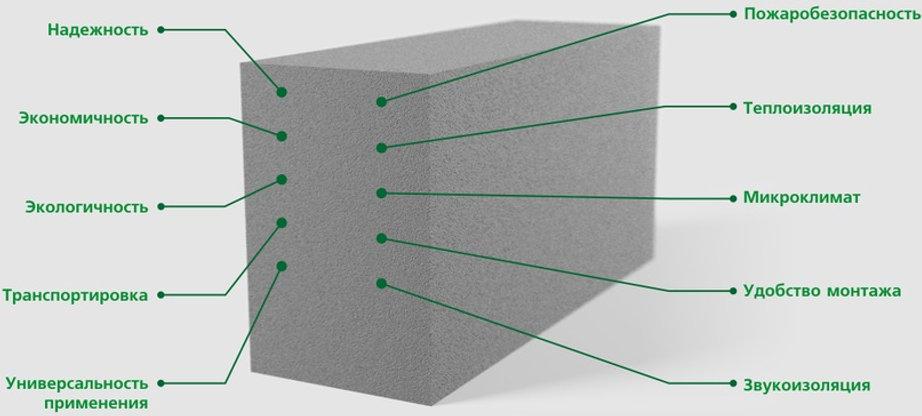 Основные свойства и характеристики пеноблоков