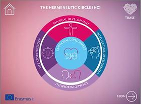 Hermeneutic Circle