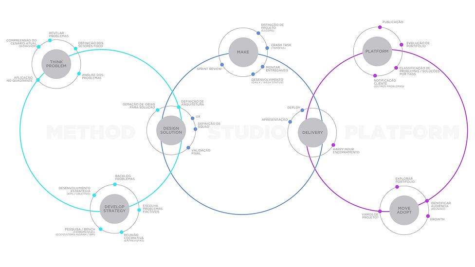 Framework Journey