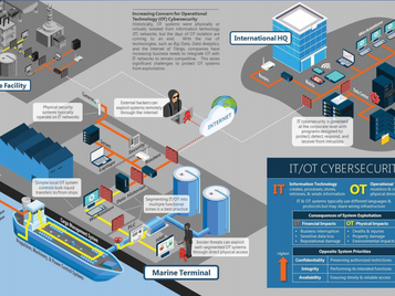 The US coast Guard (USCG) Issued Cyber Risk Management Guidelines