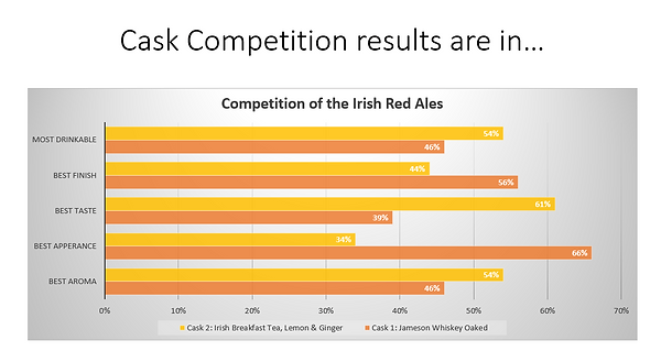 Red Ale Cask Competition Results.png