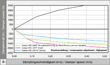 Compression-damping-Highspeed.png