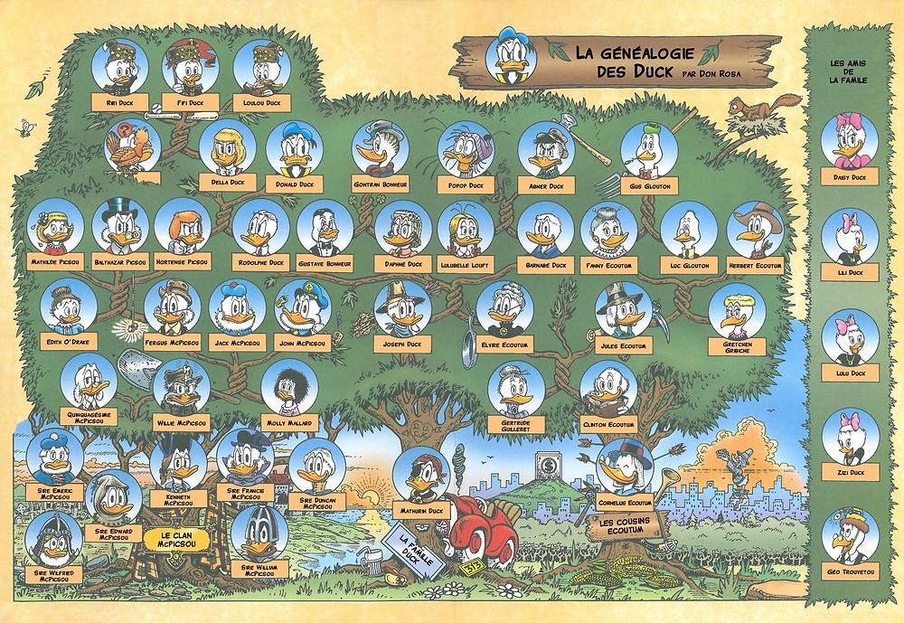 Arbre généalogique des Duck par Don Rosa