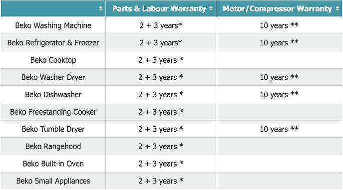 Beko Warranty Table.jpg
