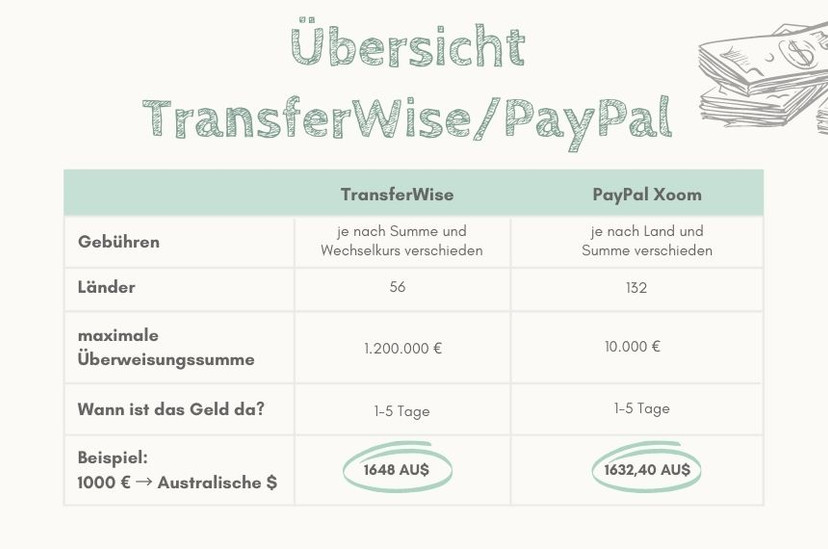 Transferwise vs paypal.jpg