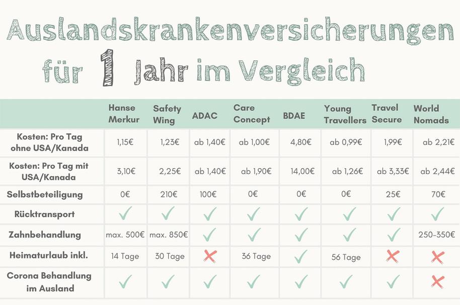 Reisekrankenversicherung 1 Jahr Vergleic