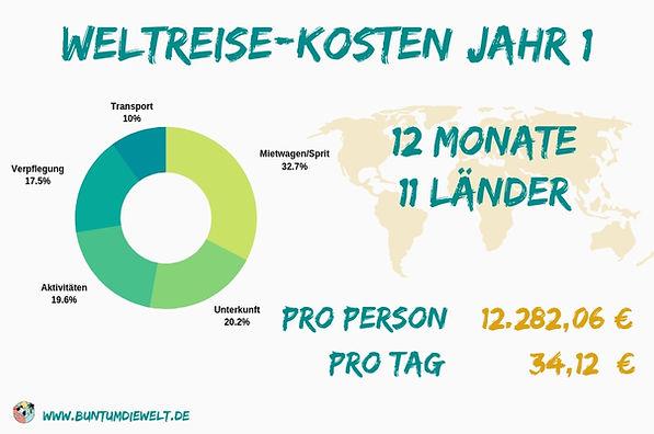1_Jahr_Weltreise_Kosten_Infografik
