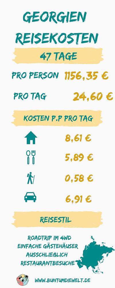 Georgien Reisekosten