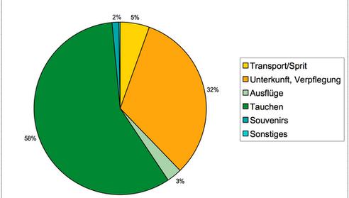Mauritius Reiskosten Infografik