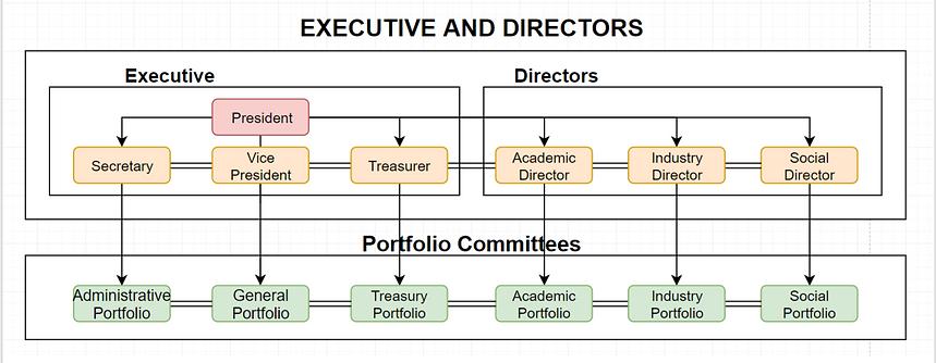 Executive and Directors.PNG
