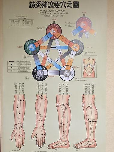石川県 白山市 能美市 小松市 加賀市の鍼灸 和田鍼灸治療院 自律神経失調症 不妊症 慢性疾患などに注力しています。この写真は五行論と要穴の図です。