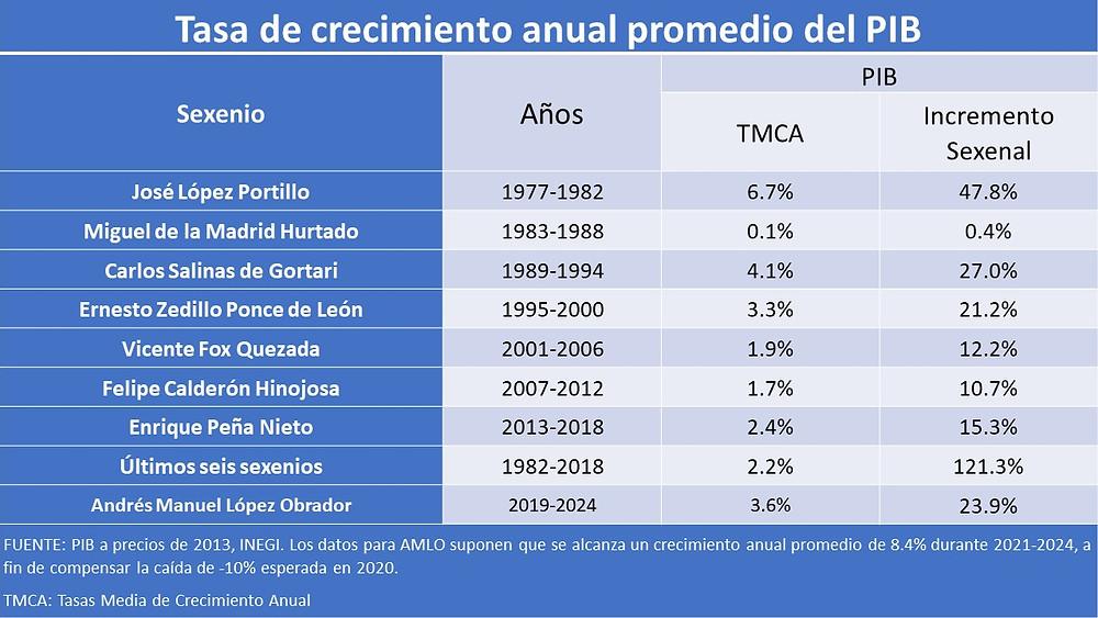 Fuente: INEGI y proyecciones del gobierno Federal