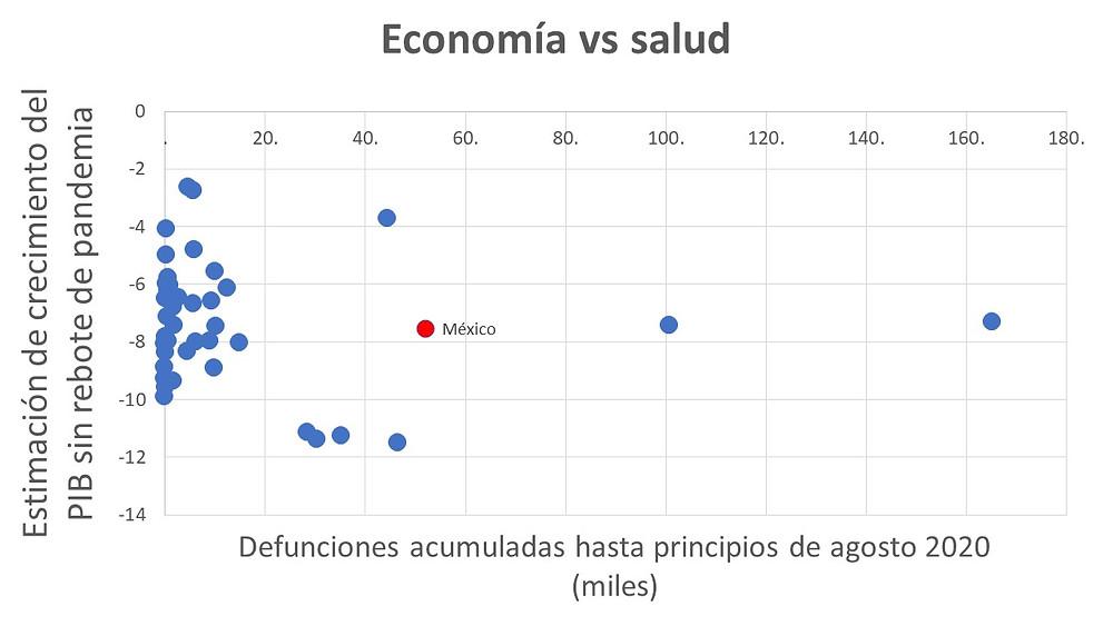 La gráfica sugiere, que el sacrificio económico no ayuda a aliviar el social (salud)