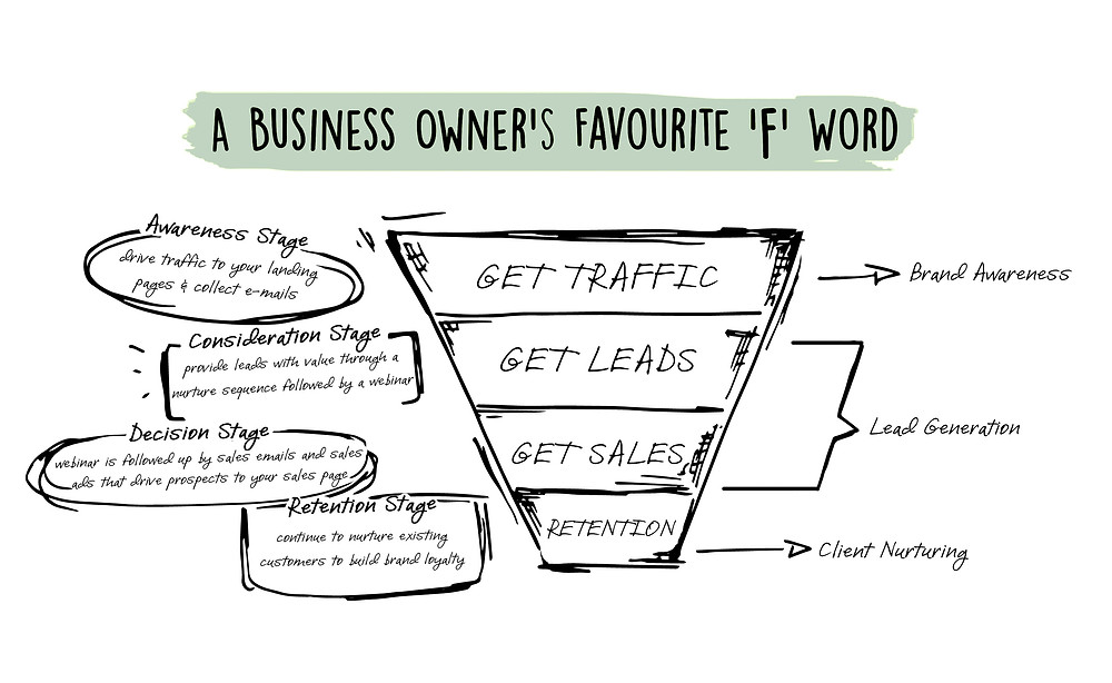 """A Business Owner's Favourite """"F"""" Word: Funnel"""
