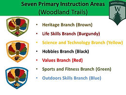 Woodland Trail 7 Seven Primary Instruction Areas