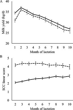 Impact of subclinical mastitis detected in the first month of lactation on somatic cell count linear scores, milk yield, fertility, and culling of dairy cows in certified organic herds