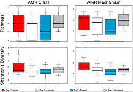 Investigating effects of tulathromycin metaphylaxis on the fecal resistome and microbiome of feedlot cattle early in the feeding period using shotgun metagenomic sequencing