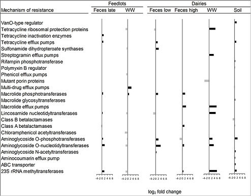 """Characterization of the Microbial Resistome in Conventional and """"Raised Without Antibiotics"""" Beef and Dairy Production Systems"""