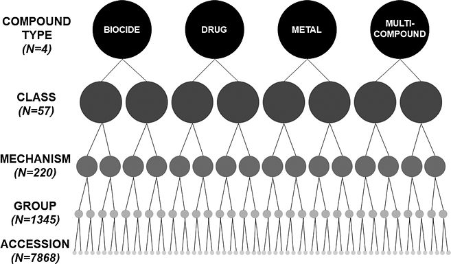 MEGARes 2.0: a database for classification of antimicrobial drug, biocide and metal resistance determinants in metagenomic sequence data