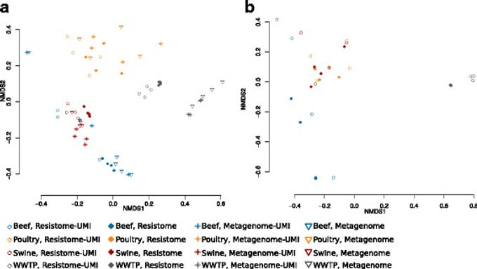 Enrichment allows identification of diverse, rare elements in metagenomic resistome-virulome sequencing