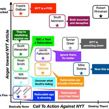 Scott Alexander vs NYT: Meta-Analysis, Part 3