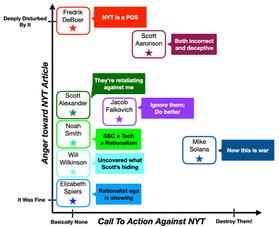 Scott Alexander vs NYT: Meta-Analysis, Part 2
