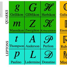 Renaming Particles