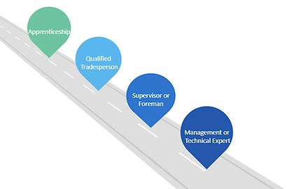 Apprenticeship Pathway.PNG