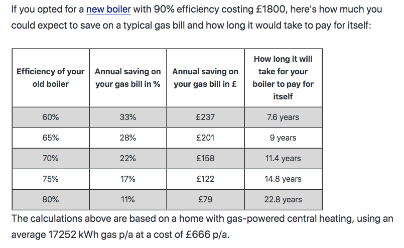 Uswitch boiler cost and money saving potential
