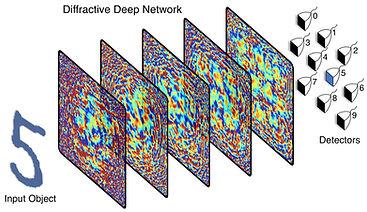 Diffractive Deep Network.jpeg