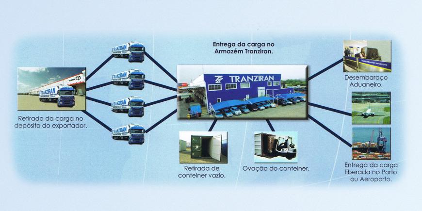 Fluxograma Redex Tranziran