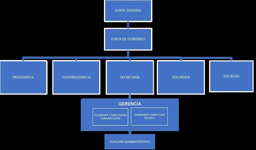 Organigrama_2021-2025.png
