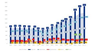 Estadísticas de colegiación COLEF Andalucía durante el primer semestre de 2021