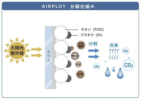 エアープロットしくみ2.jpg