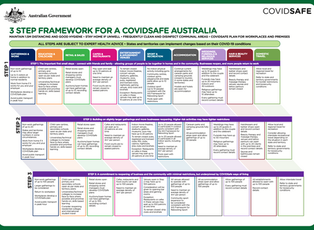3 STEP FRAMEWORK FOR A COVIDSAFE AUSTRALIA