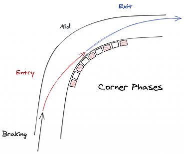 Racing-Driver-Debrief-Corner-Phases-1-10