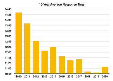10 Year AVG Response Time Data.png