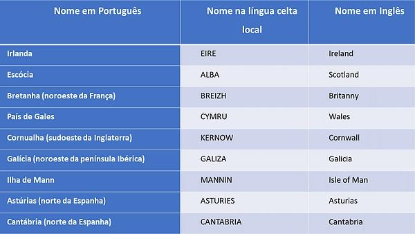 Tabela nações celtas.png