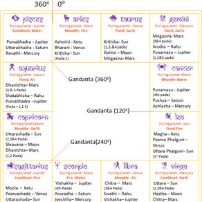 Gandanta