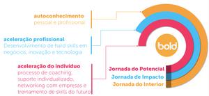Figura 2: Pilares do Programa de Aceleração BOLD