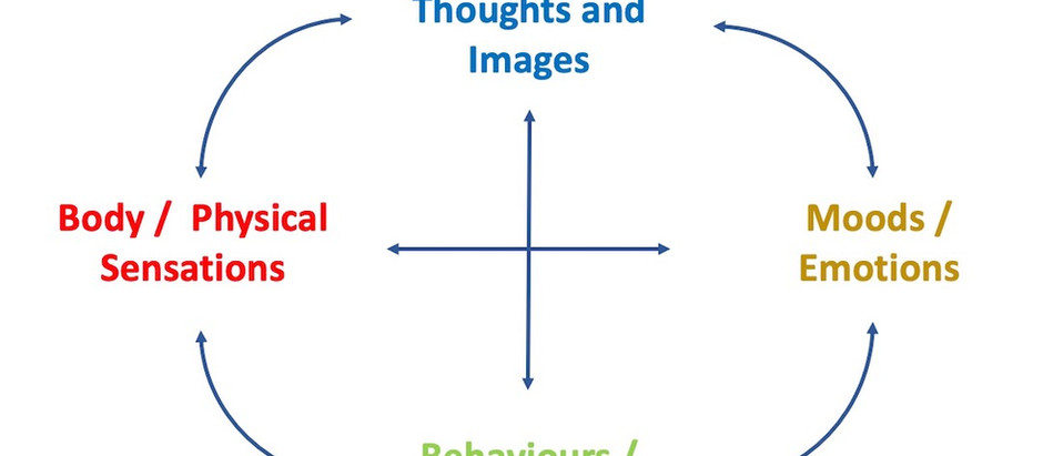 CBT and Identifying one's Automatic Thoughts