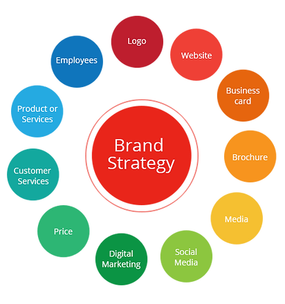 01 25 21_brand strategy image.png