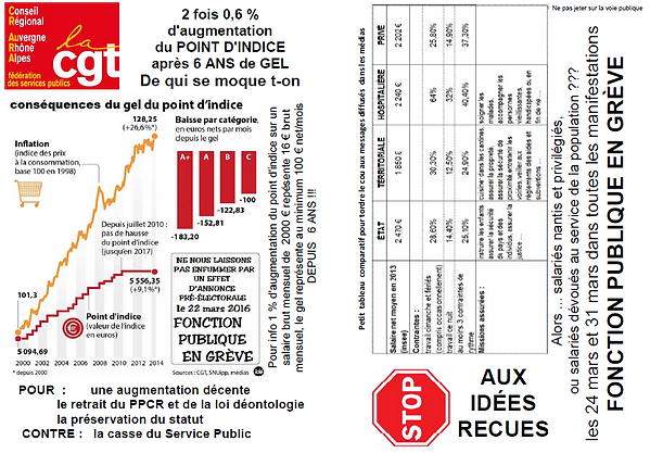 CGT CR AuRA Tract point d'indice