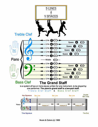 Piano Lessons -The Grand Staff