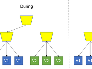 Orchestrating Zero-Down Time Blue-Green Deployments for Production Workloads in Kubernetes