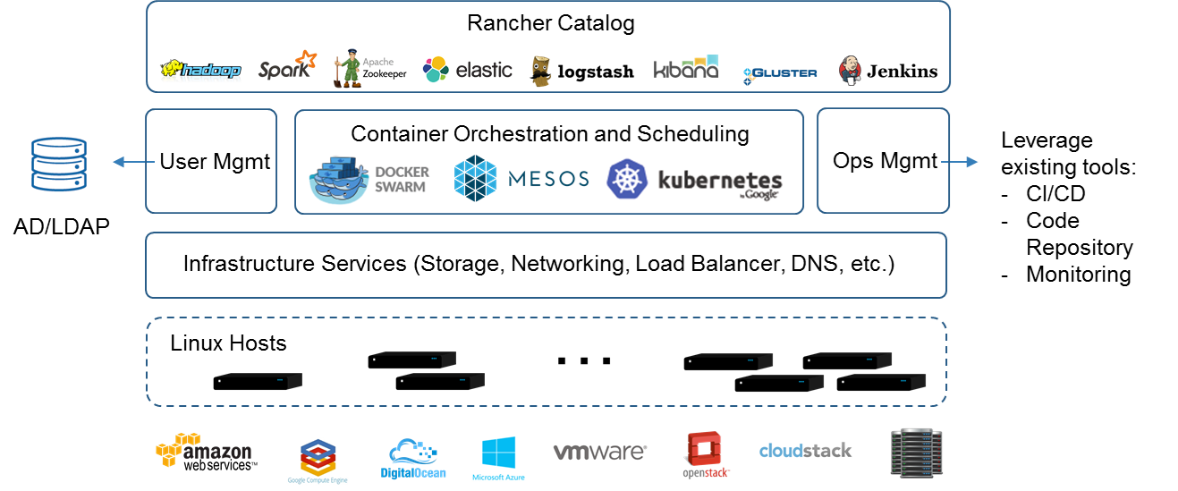 Rancher - A Way to Transform Kubernetes based Cloud-Native