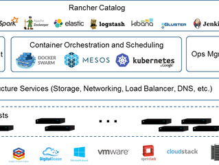 Rancher - A Way to Transform Kubernetes based Cloud-Native Stacks