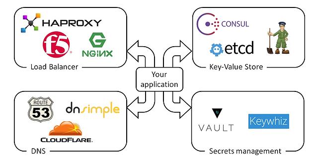 Rancher - A Way to Transform Kubernetes based Cloud-Native Stacks